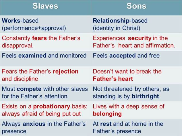 How to you relate to God? Like a slave or a son?